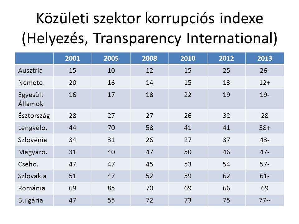 Közületi szektor korrupciós indexe (Helyezés, Transparency International)