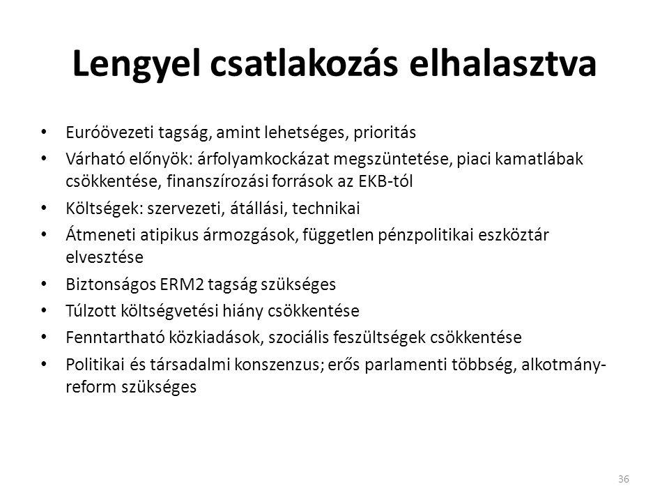 Lengyel csatlakozás elhalasztva