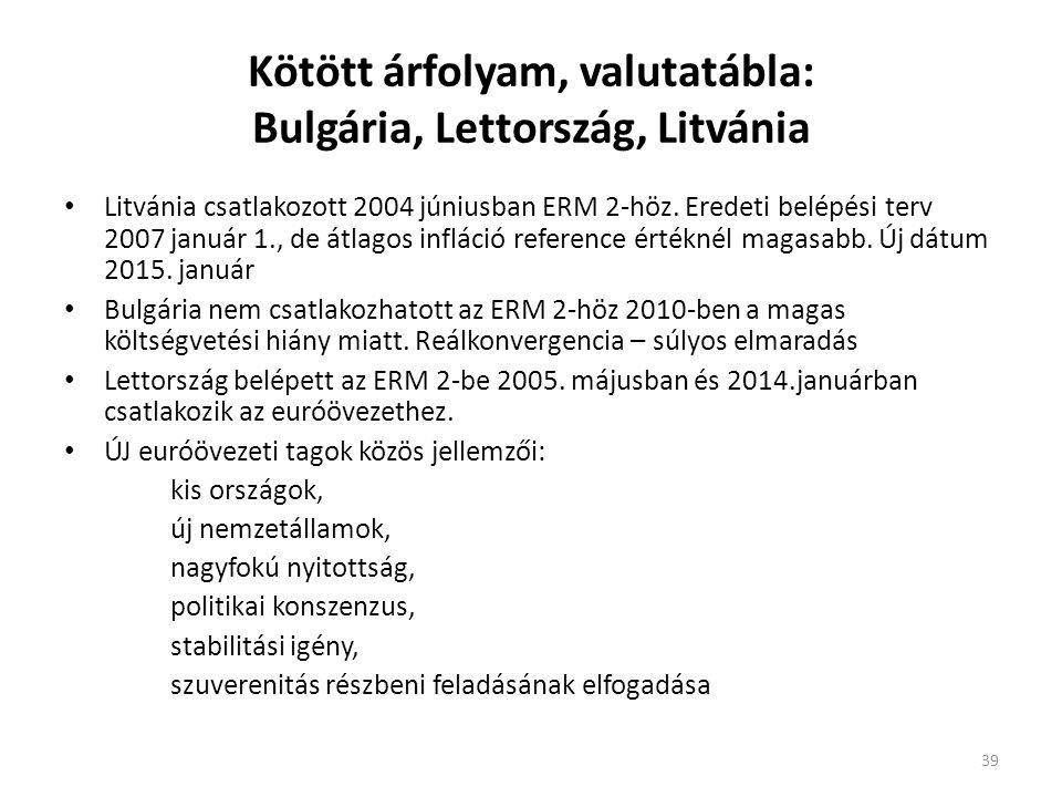 Kötött árfolyam, valutatábla: Bulgária, Lettország, Litvánia