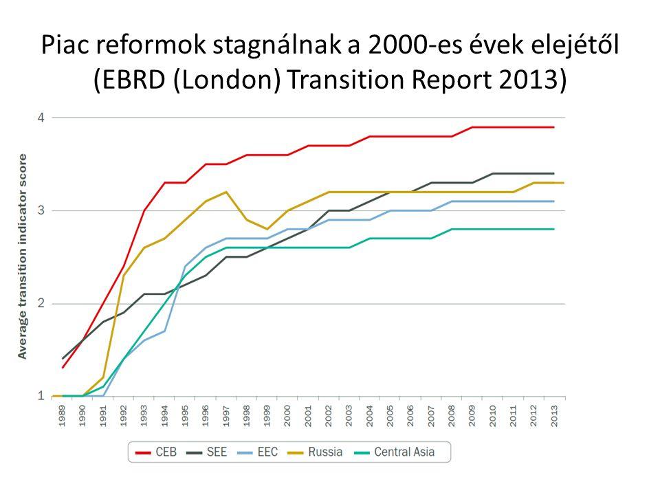 Piac reformok stagnálnak a 2000-es évek elejétől (EBRD (London) Transition Report 2013)