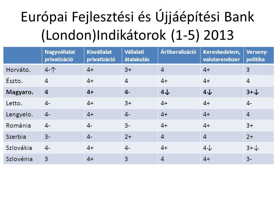 Európai Fejlesztési és Újjáépítési Bank (London)Indikátorok (1-5) 2013