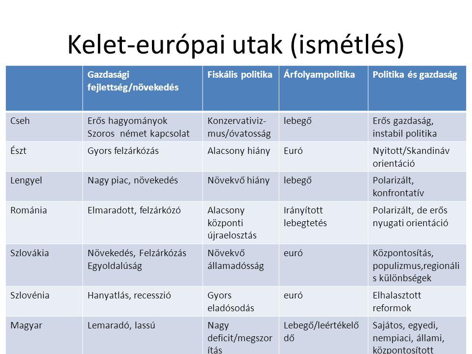 Kelet-európai utak (ismétlés)