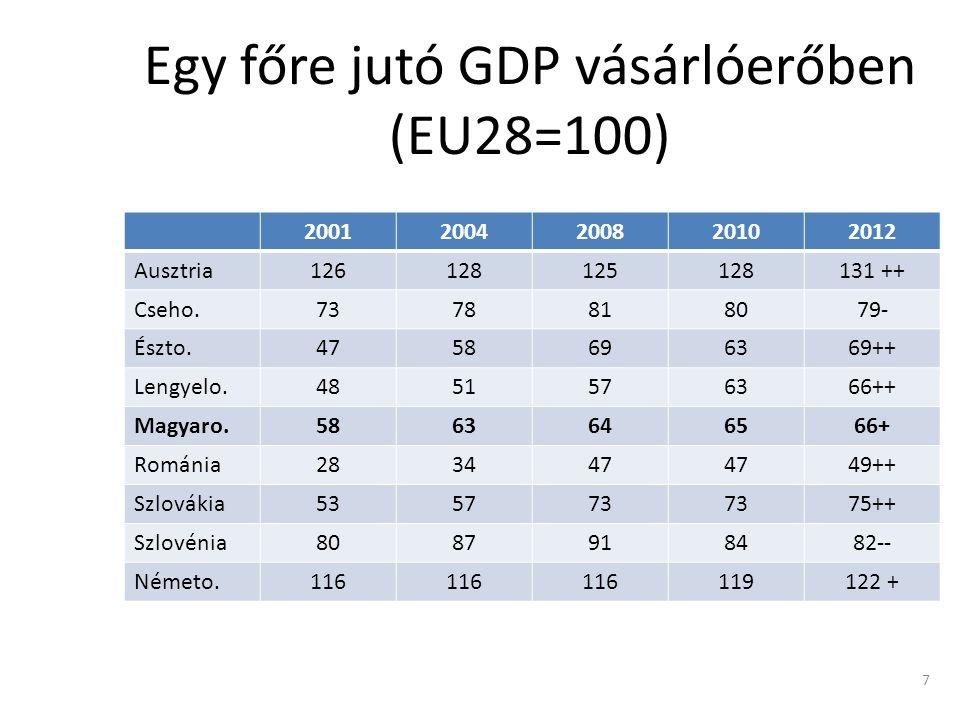 Egy főre jutó GDP vásárlóerőben (EU28=100)