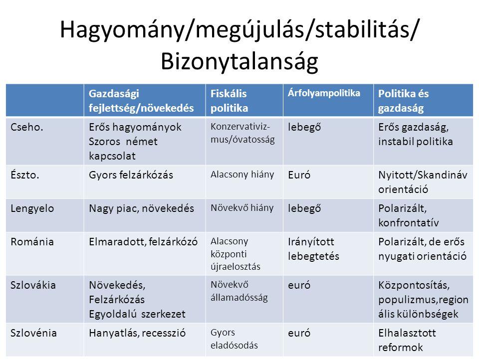 Hagyomány/megújulás/stabilitás/ Bizonytalanság