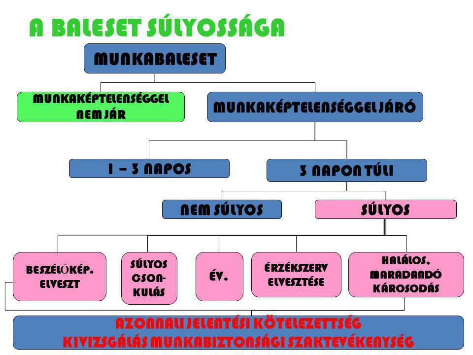 A BALESET SÚLYOSSÁGA MUNKAKÉPTELENSÉGGEL JÁRÓ 1 – 3 NAPOS 3 NAPON TÚLI