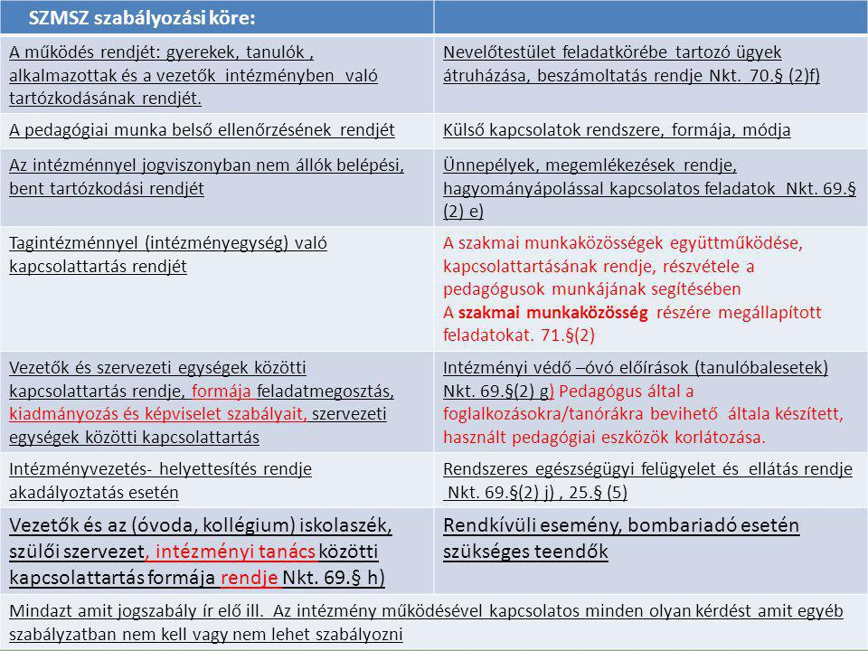 SZMSZ szabályozási köre: