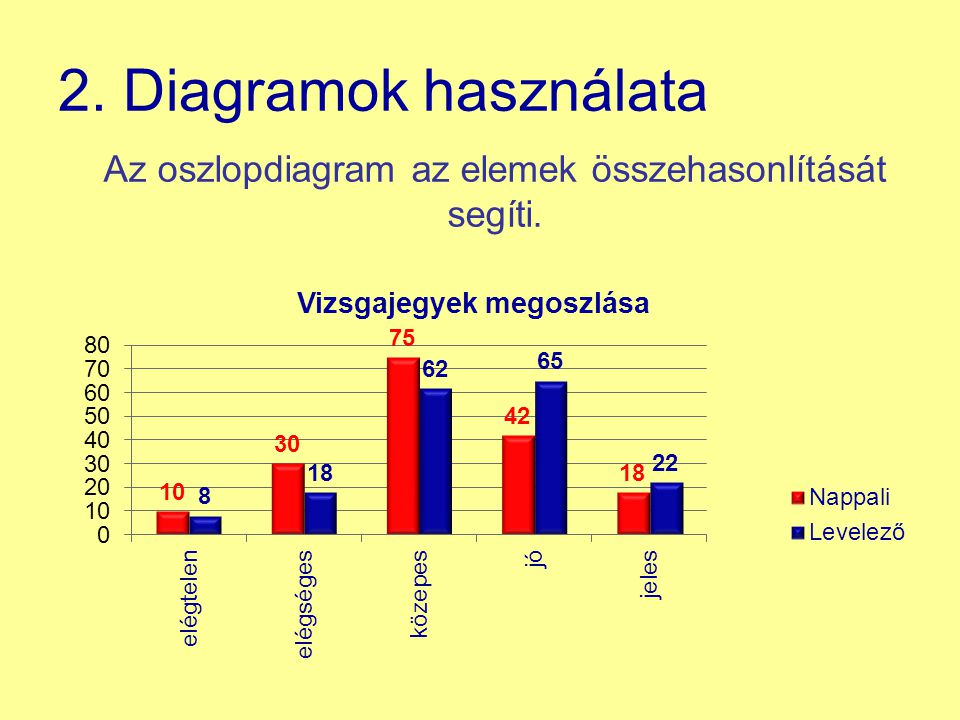 Az oszlopdiagram az elemek összehasonlítását segíti.