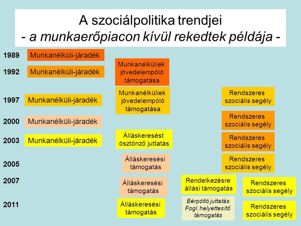 A szociálpolitika trendjei - a munkaerőpiacon kívül rekedtek példája -