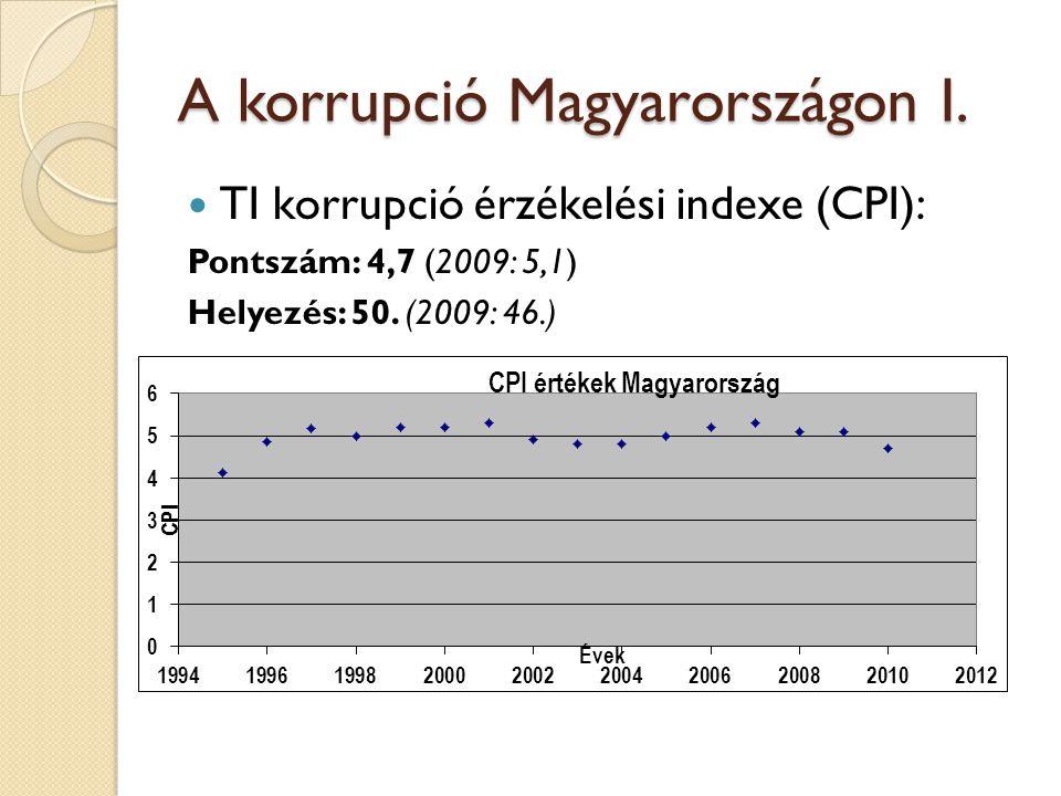 A korrupció Magyarországon I.