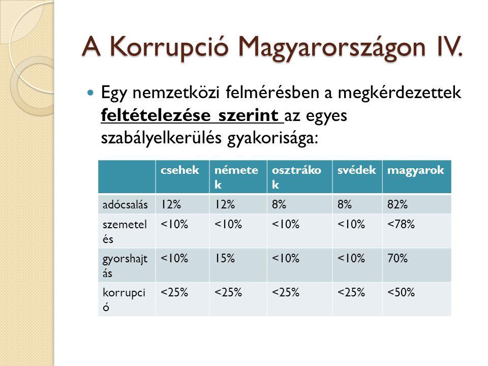 A Korrupció Magyarországon IV.
