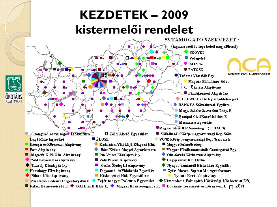 KEZDETEK – 2009 kistermelői rendelet