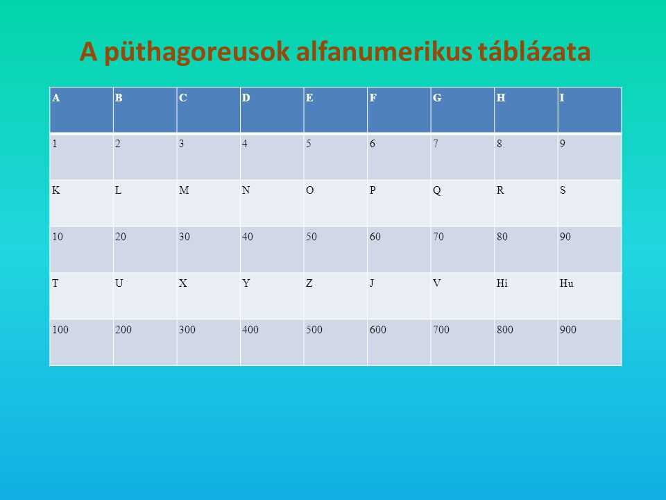 A püthagoreusok alfanumerikus táblázata