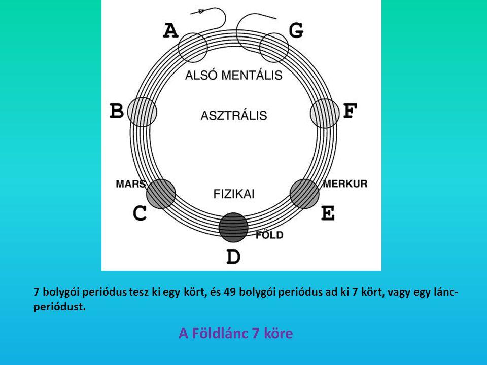 7 bolygói periódus tesz ki egy kört, és 49 bolygói periódus ad ki 7 kört, vagy egy lánc-periódust.
