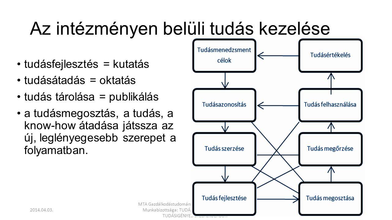 Az intézményen belüli tudás kezelése