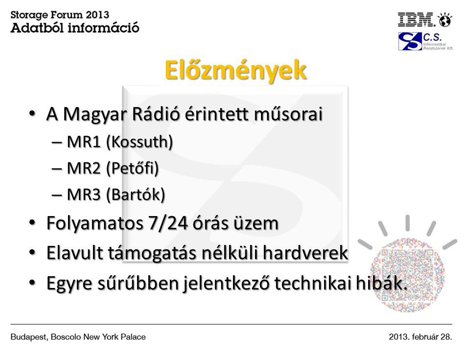 Előzmények A Magyar Rádió érintett műsorai Folyamatos 7/24 órás üzem