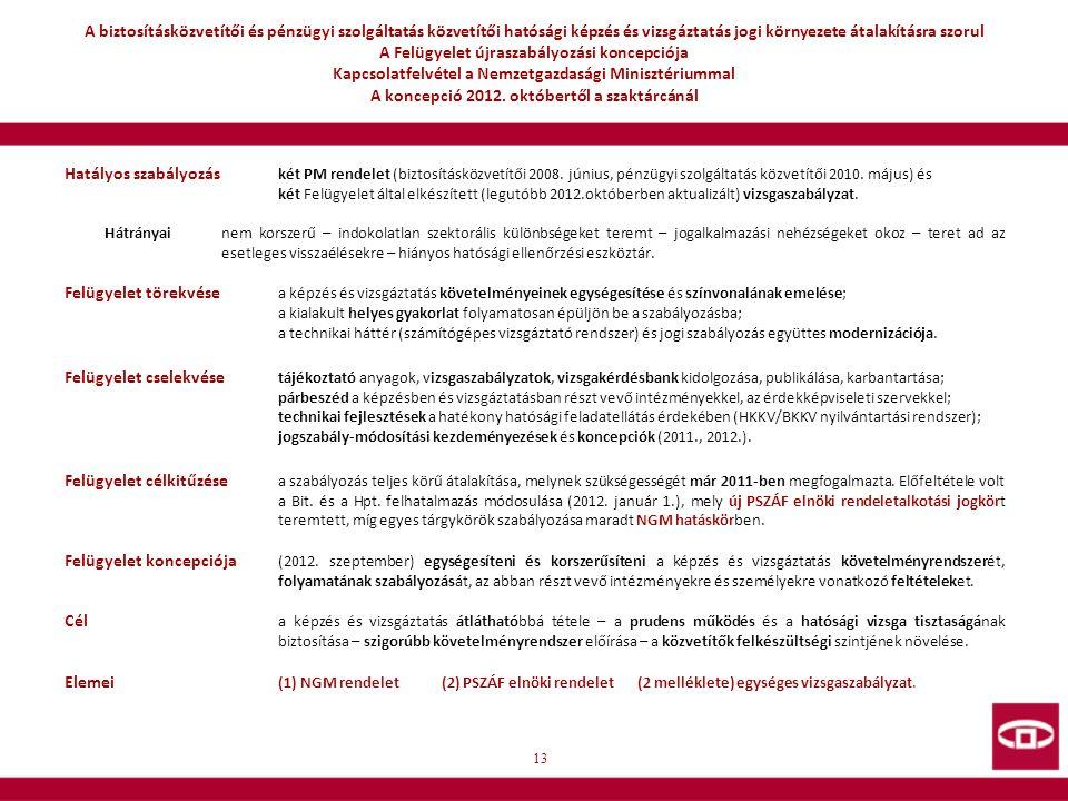 A biztosításközvetítői és pénzügyi szolgáltatás közvetítői hatósági képzés és vizsgáztatás jogi környezete átalakításra szorul A Felügyelet újraszabályozási koncepciója Kapcsolatfelvétel a Nemzetgazdasági Minisztériummal A koncepció 2012. októbertől a szaktárcánál