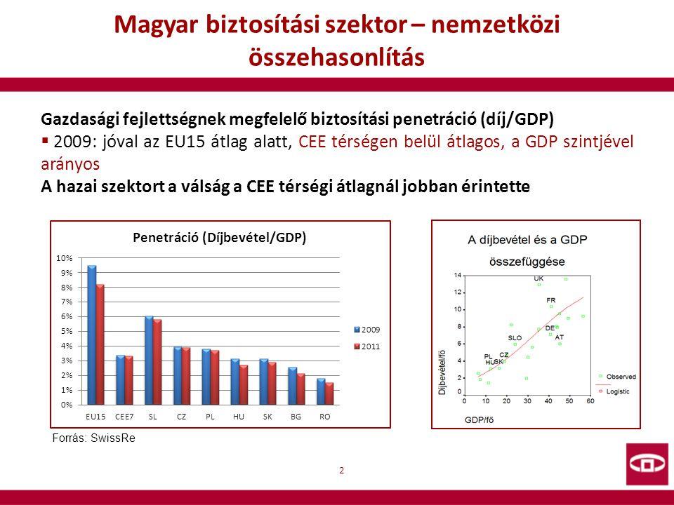 Magyar biztosítási szektor – nemzetközi összehasonlítás