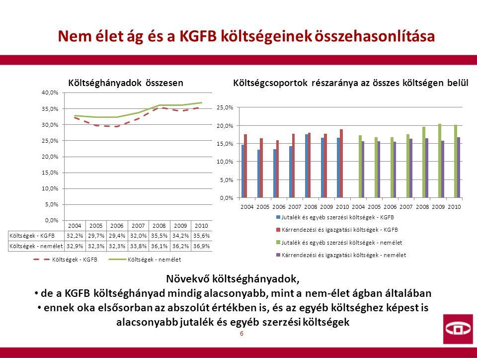 Nem élet ág és a KGFB költségeinek összehasonlítása