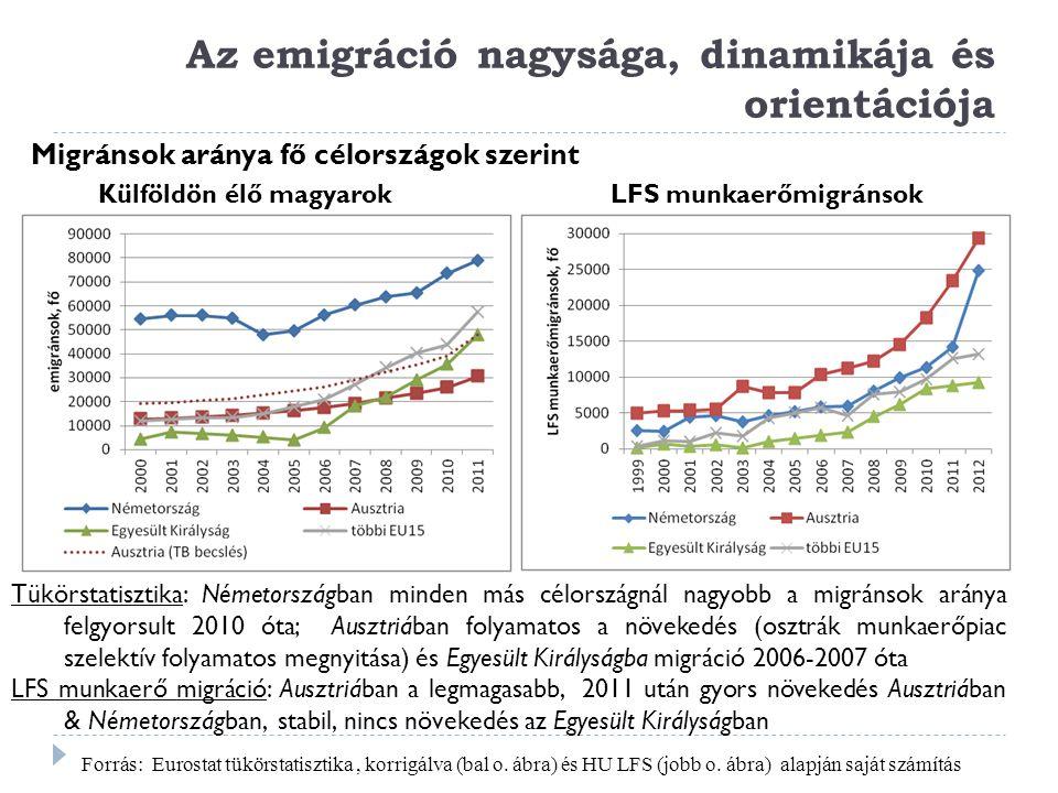 Az emigráció nagysága, dinamikája és orientációja