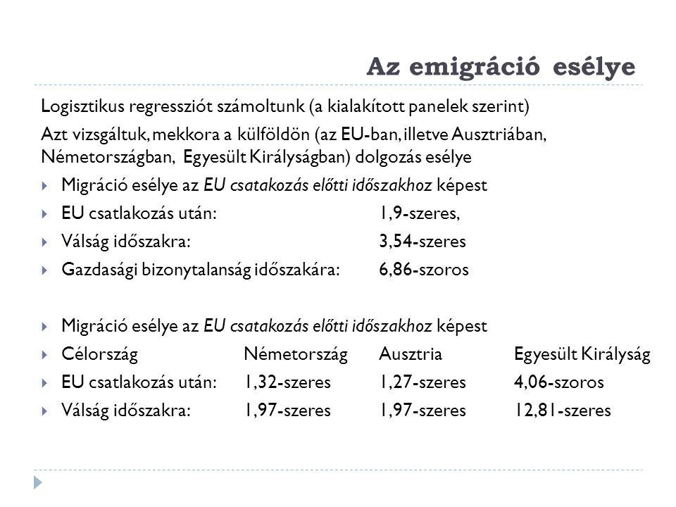 Az emigráció esélye Logisztikus regressziót számoltunk (a kialakított panelek szerint)