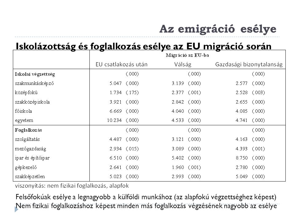 Az emigráció esélye Iskolázottság és foglalkozás esélye az EU migráció során.