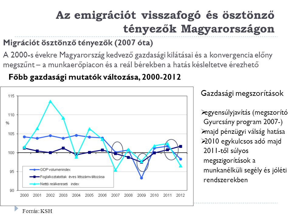 Az emigrációt visszafogó és ösztönző tényezők Magyarországon
