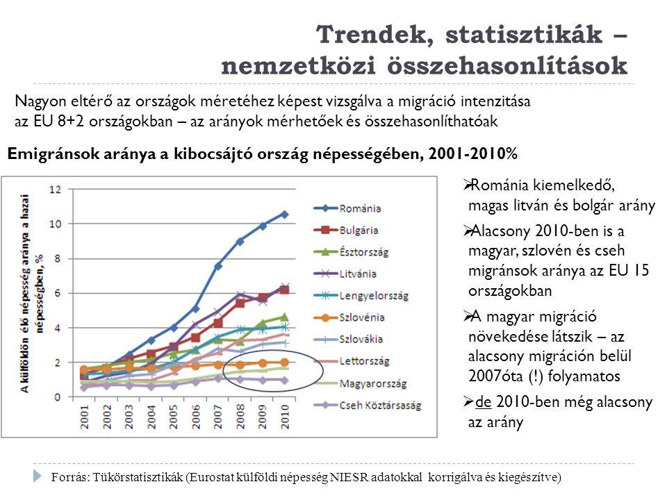Trendek, statisztikák – nemzetközi összehasonlítások
