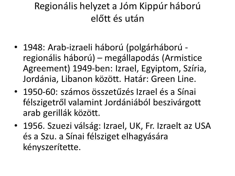 Regionális helyzet a Jóm Kippúr háború előtt és után