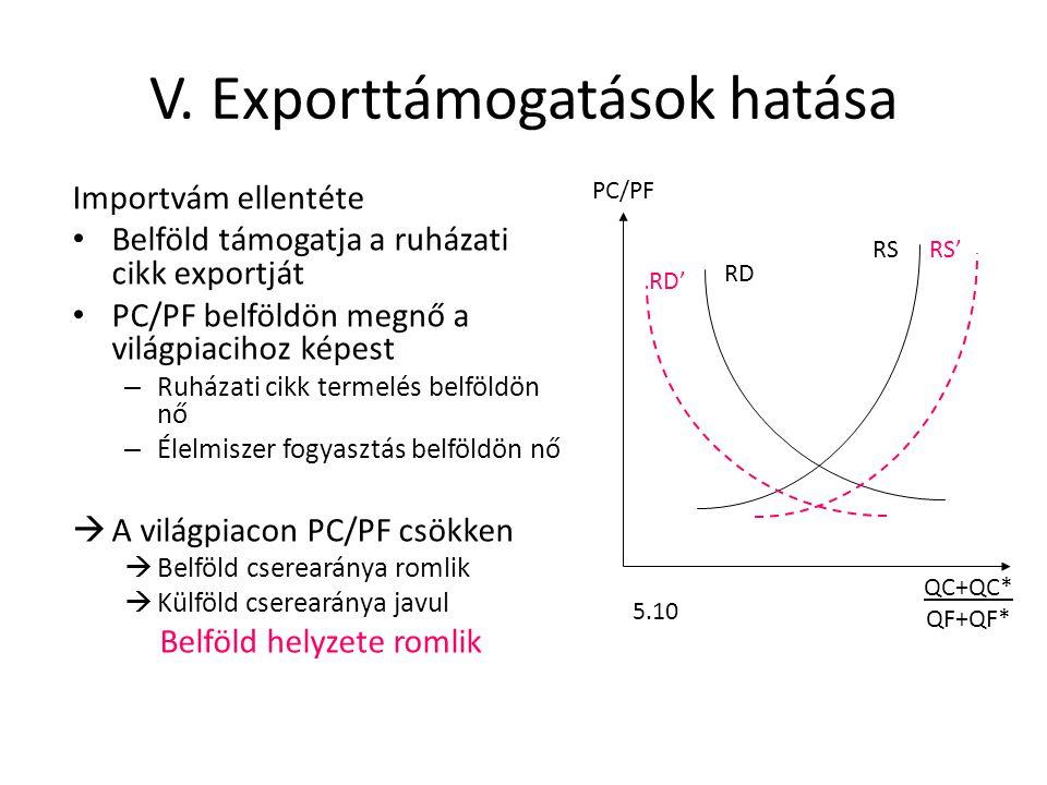 V. Exporttámogatások hatása