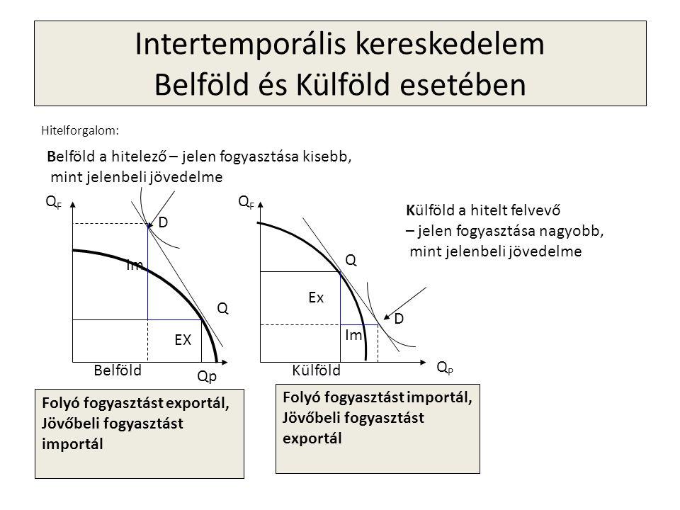 Intertemporális kereskedelem Belföld és Külföld esetében