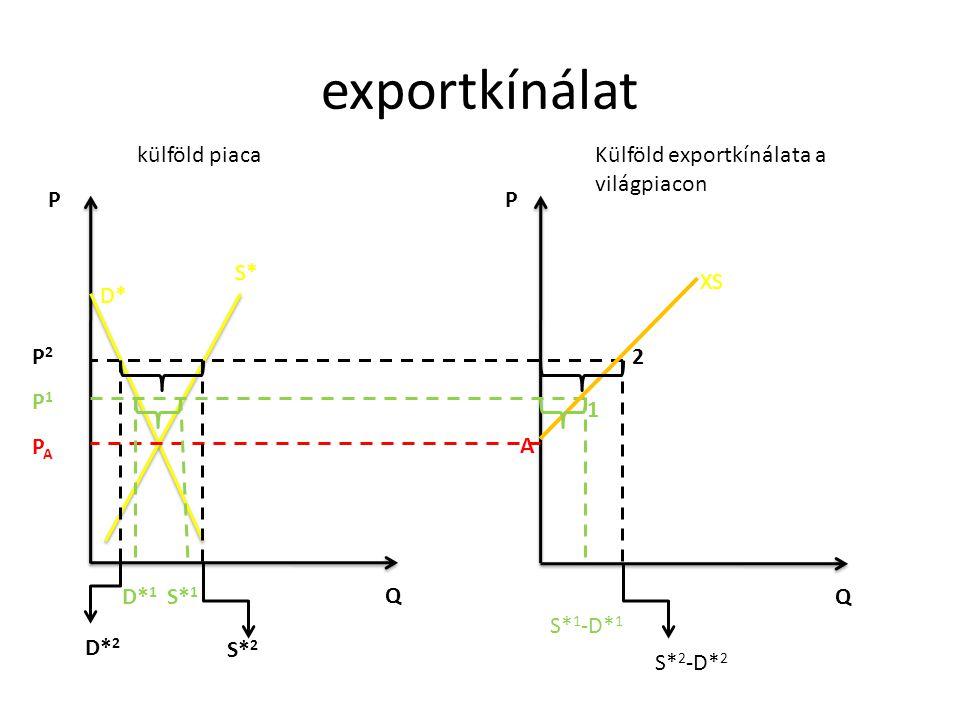 exportkínálat külföld piaca Külföld exportkínálata a világpiacon P P