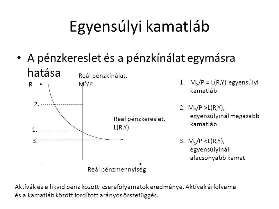 Egyensúlyi kamatláb A pénzkereslet és a pénzkínálat egymásra hatása
