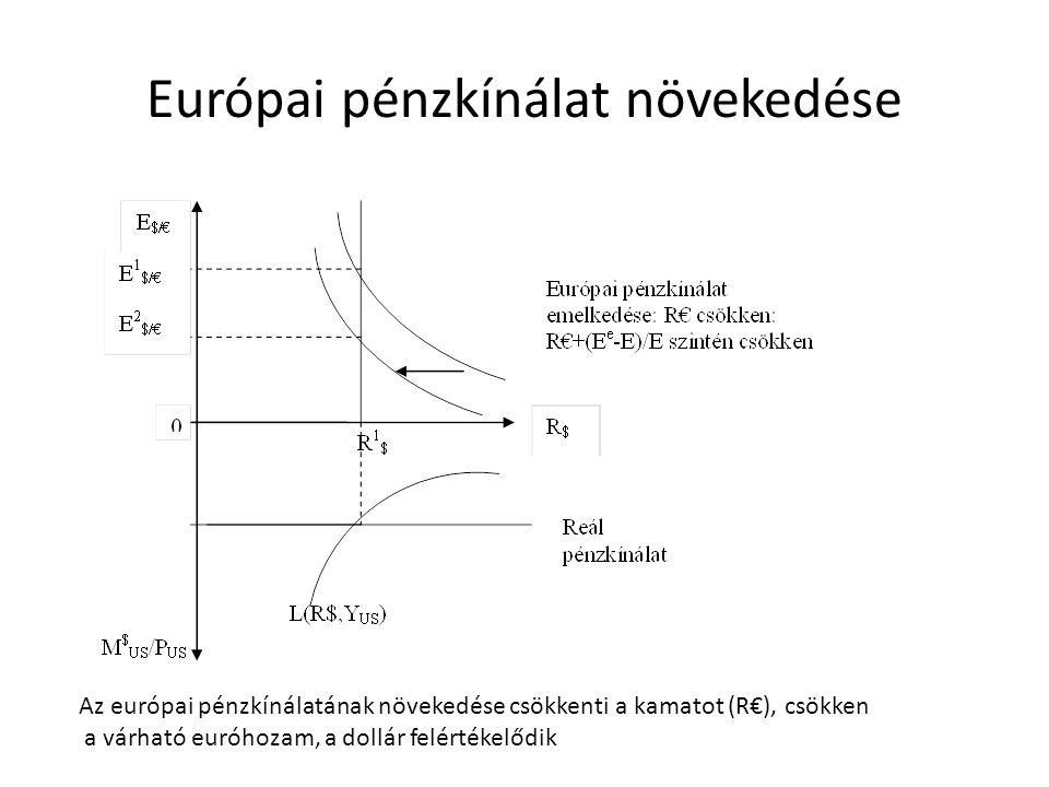 Európai pénzkínálat növekedése