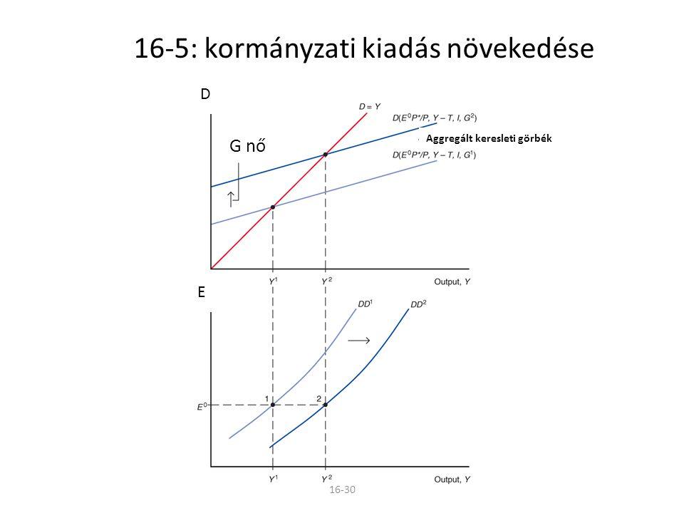 16-5: kormányzati kiadás növekedése