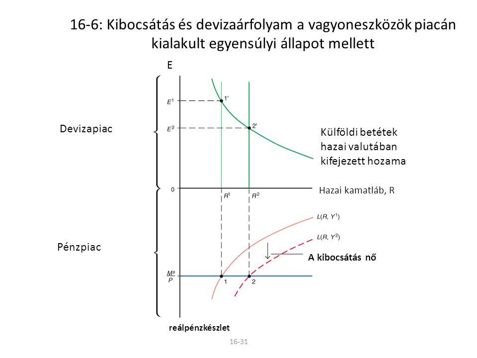 16-6: Kibocsátás és devizaárfolyam a vagyoneszközök piacán kialakult egyensúlyi állapot mellett