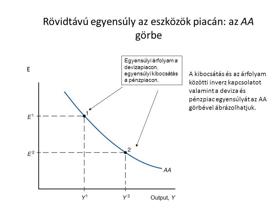 Rövidtávú egyensúly az eszközök piacán: az AA görbe