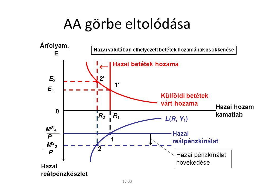 AA görbe eltolódása E1 1 Hazai betétek hozama Külföldi betétek