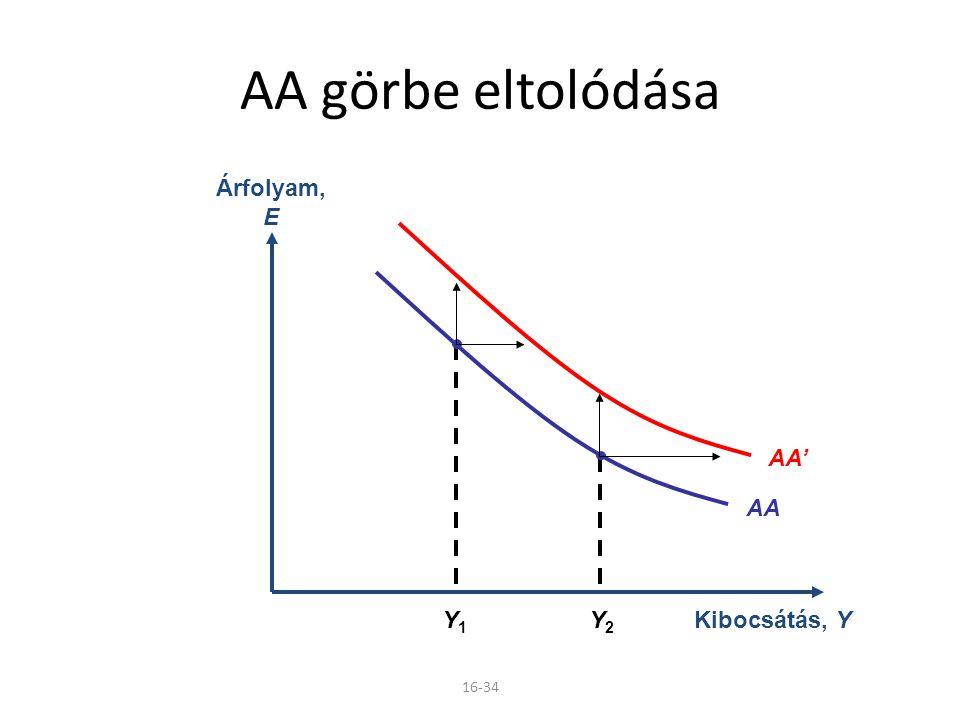 AA görbe eltolódása Kibocsátás, Y Árfolyam, E AA' AA Y1 Y2