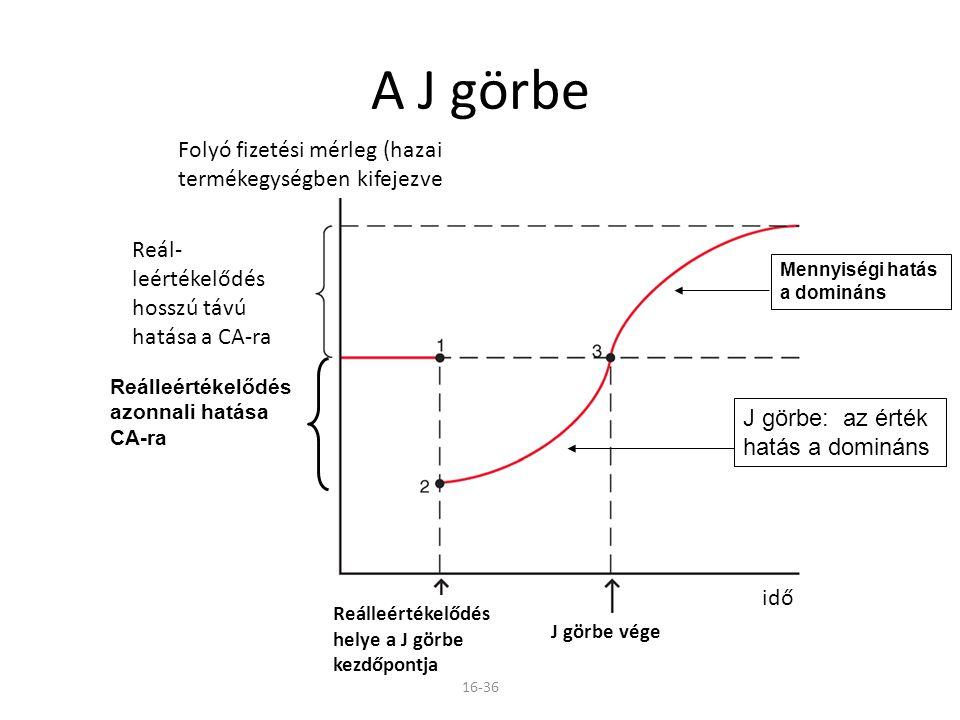 A J görbe Folyó fizetési mérleg (hazai termékegységben kifejezve