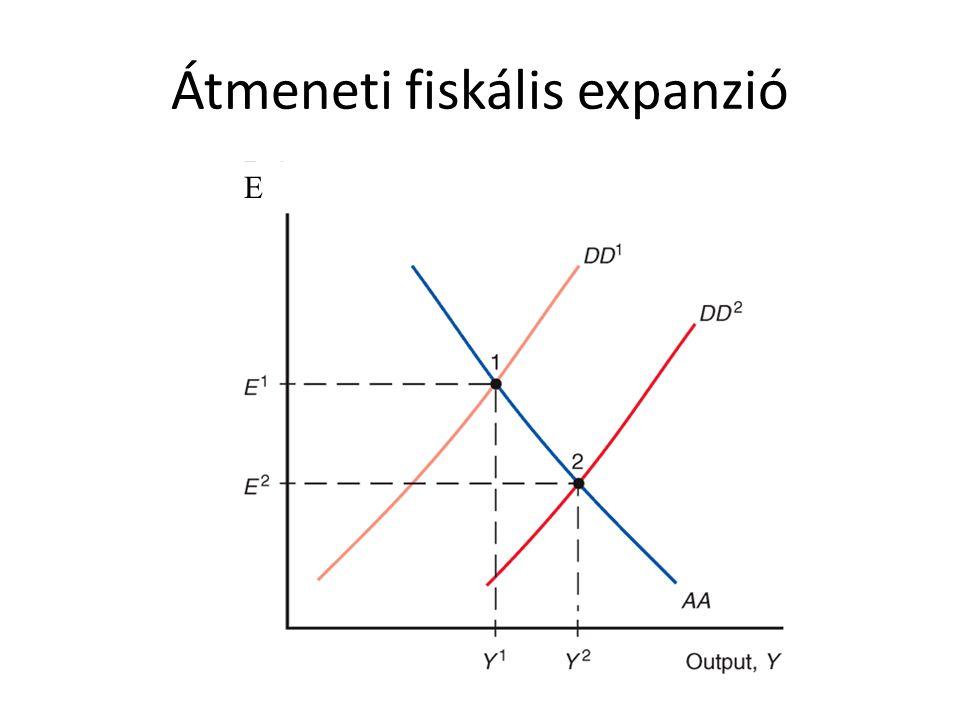 Átmeneti fiskális expanzió