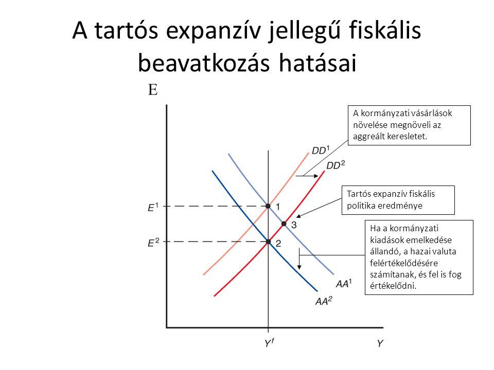 A tartós expanzív jellegű fiskális beavatkozás hatásai