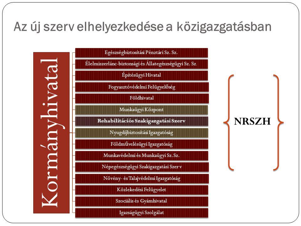 Az új szerv elhelyezkedése a közigazgatásban