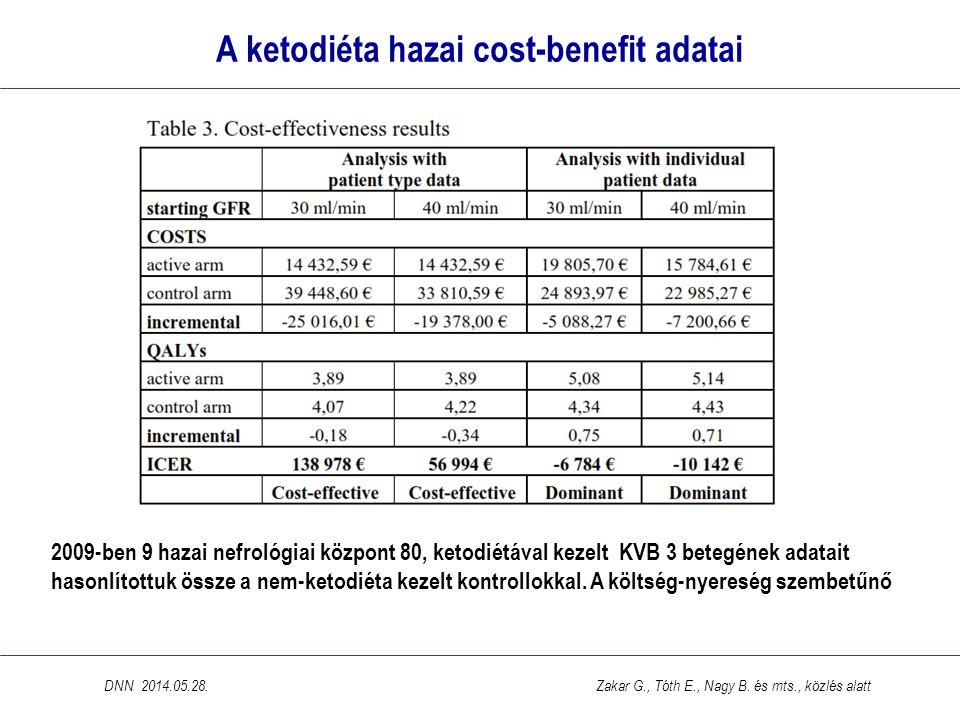 A ketodiéta hazai cost-benefit adatai