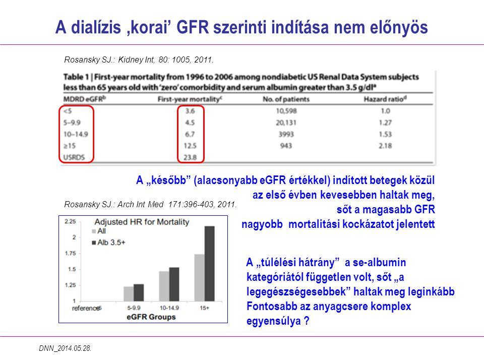 A dialízis 'korai' GFR szerinti indítása nem előnyös