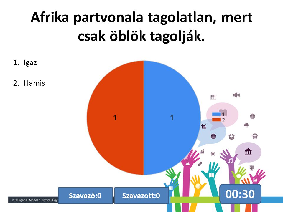 Afrika partvonala tagolatlan, mert csak öblök tagolják.