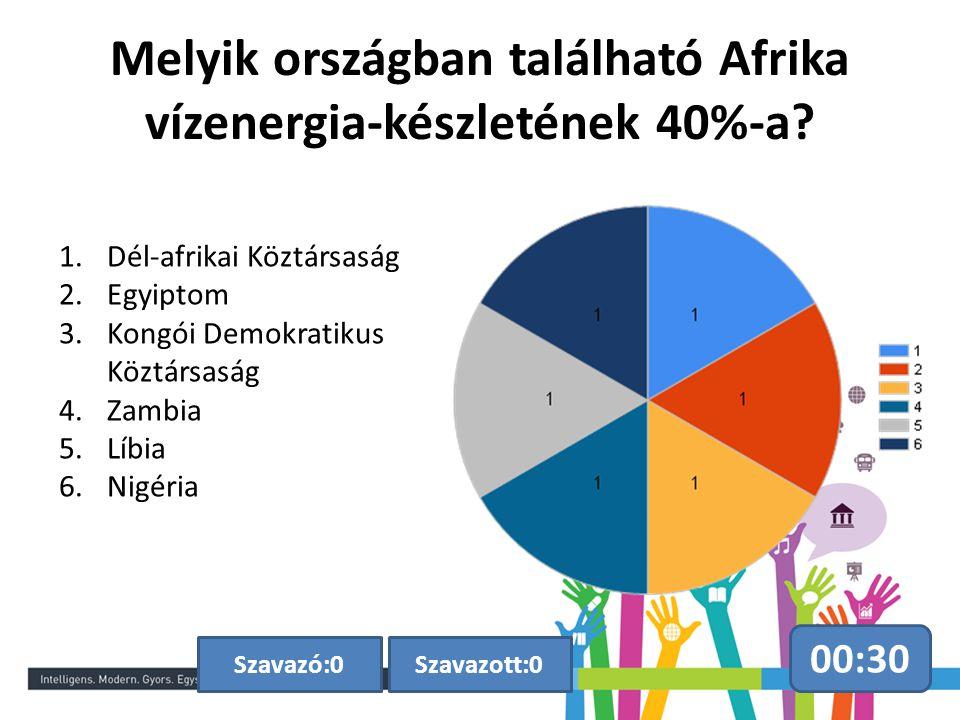Melyik országban található Afrika vízenergia-készletének 40%-a