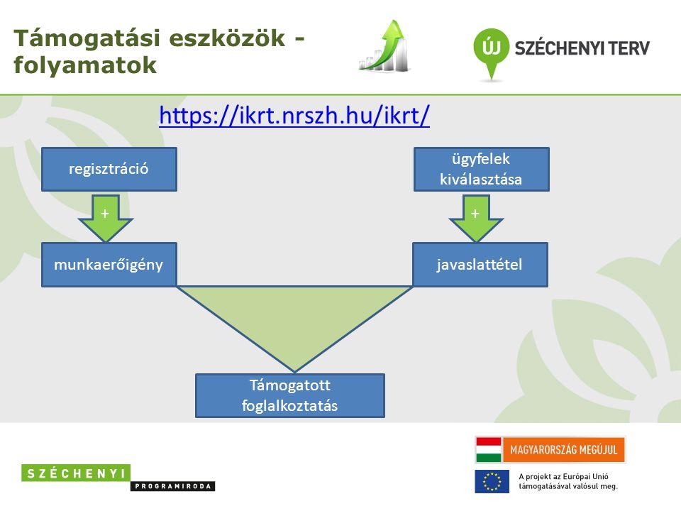 Támogatási eszközök - folyamatok
