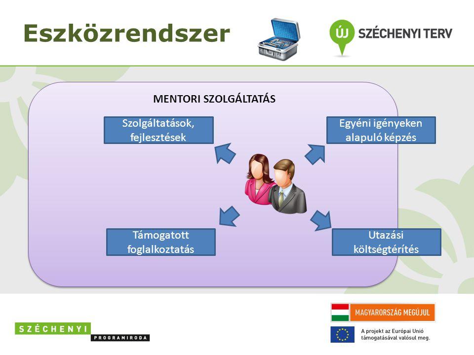 Eszközrendszer MENTORI SZOLGÁLTATÁS Szolgáltatások, fejlesztések