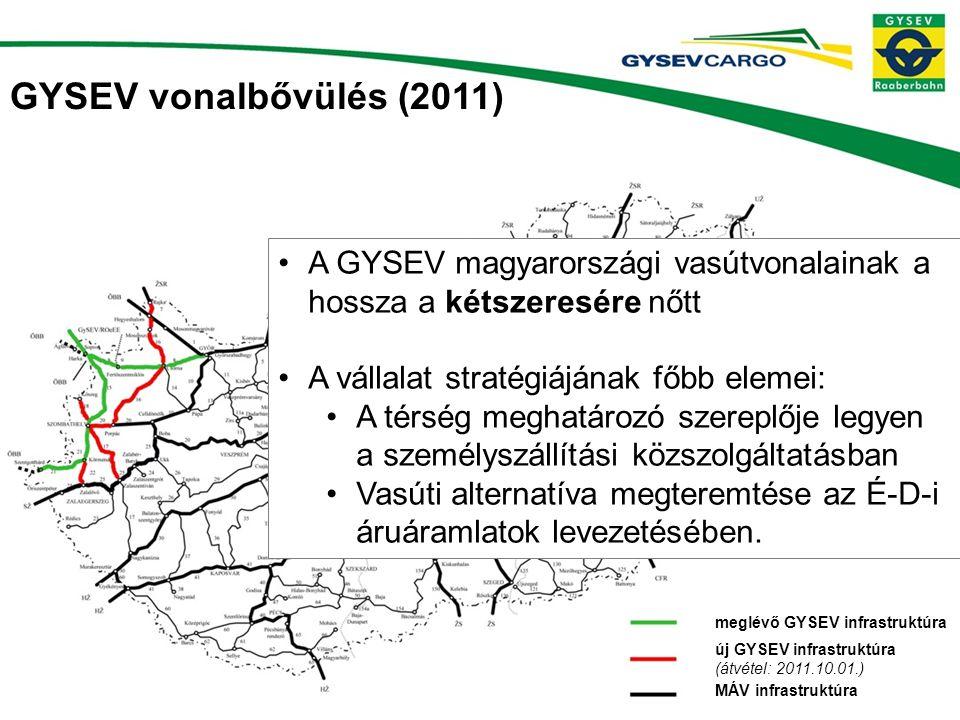 GYSEV vonalbővülés (2011) A GYSEV magyarországi vasútvonalainak a hossza a kétszeresére nőtt. A vállalat stratégiájának főbb elemei: