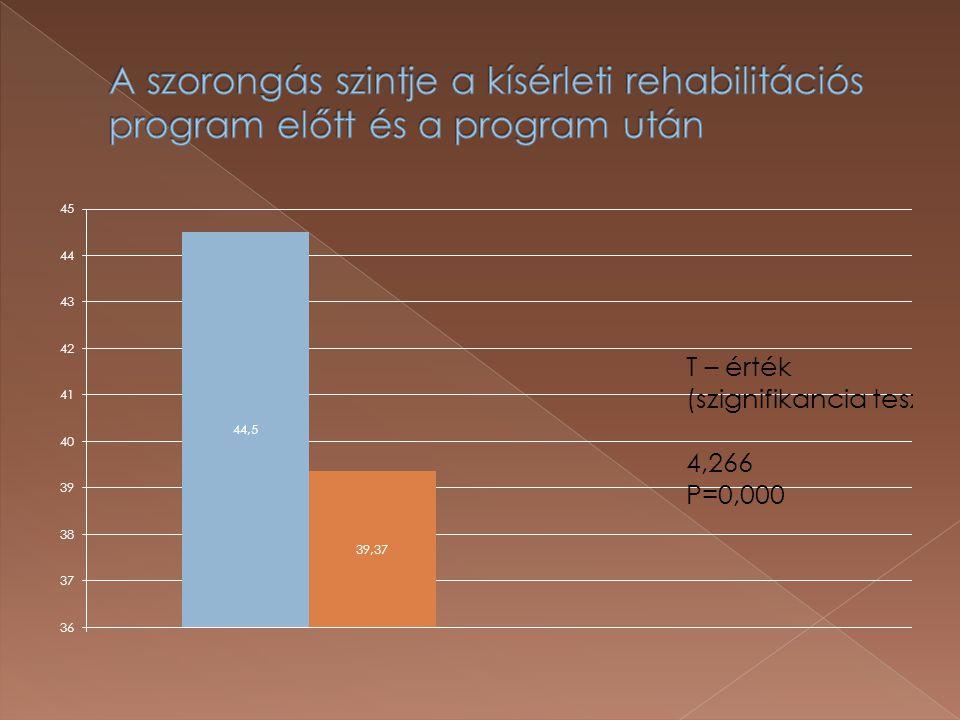 A szorongás szintje a kísérleti rehabilitációs program előtt és a program után